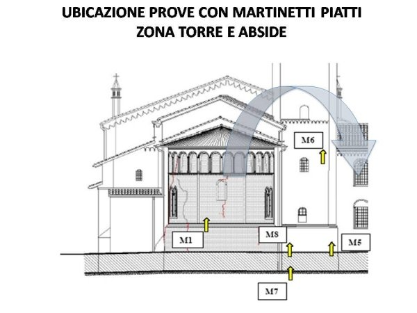 monitoring: location of the tests with jacks in the apse and bell tower area