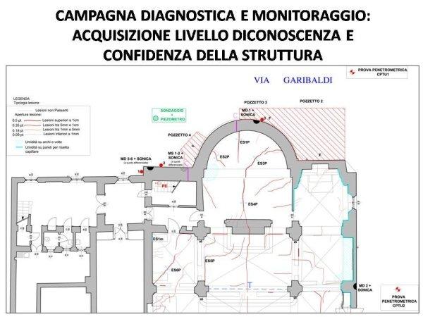 progetto di monitoraggio della struttura