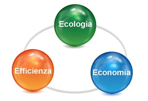 efficienza Multifunzioni