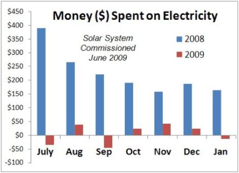 Solar Power Systems Merrick NY