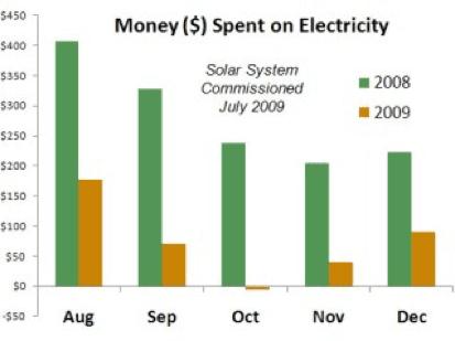 Solar Panel Cost Long Island NY