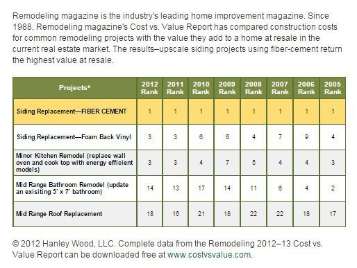 James Hardie Remodeling Magazine Return on Investment