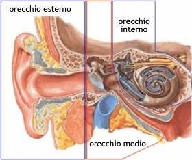Soluzioni per sordità