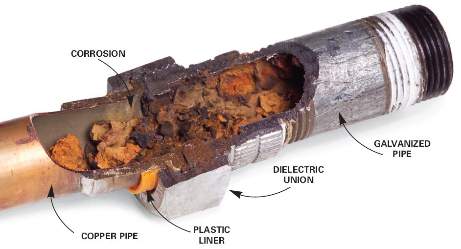 worn out pipes