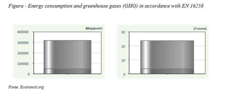 Consumi energetici e gas serra