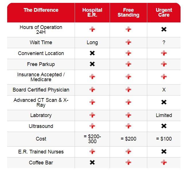 Chart for River Oaks Emergency Center versus Urgent Care