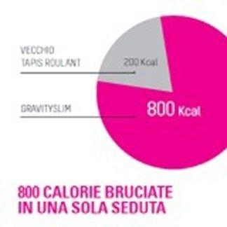 calorie bruciate