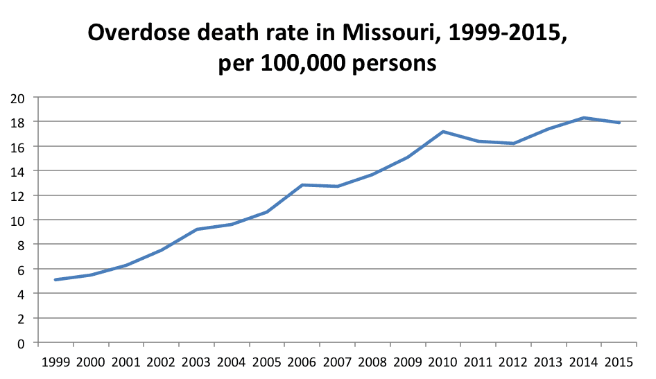 Overdose deaths Missouri