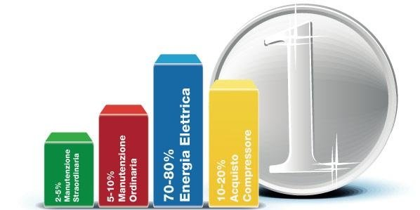 Peso energia elettrica