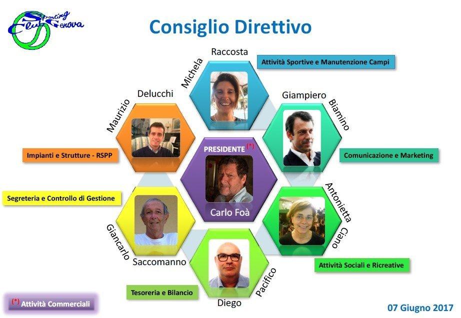 Organigramma Sporting Club Genova