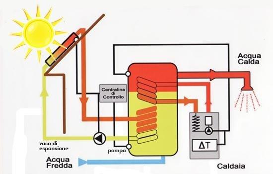 Panello solare a circolazione forzata