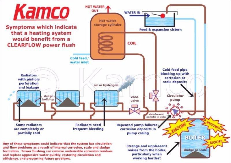 Power flushing seasonal heating plumbing & gas Bournville, Harborne, Edgbaston, Moseley & Kings Heath