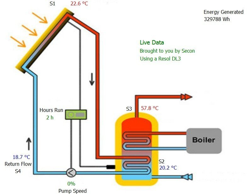 solar hot water Bournville, Harborne, Edgbaston, Moseley & Kings Heath
