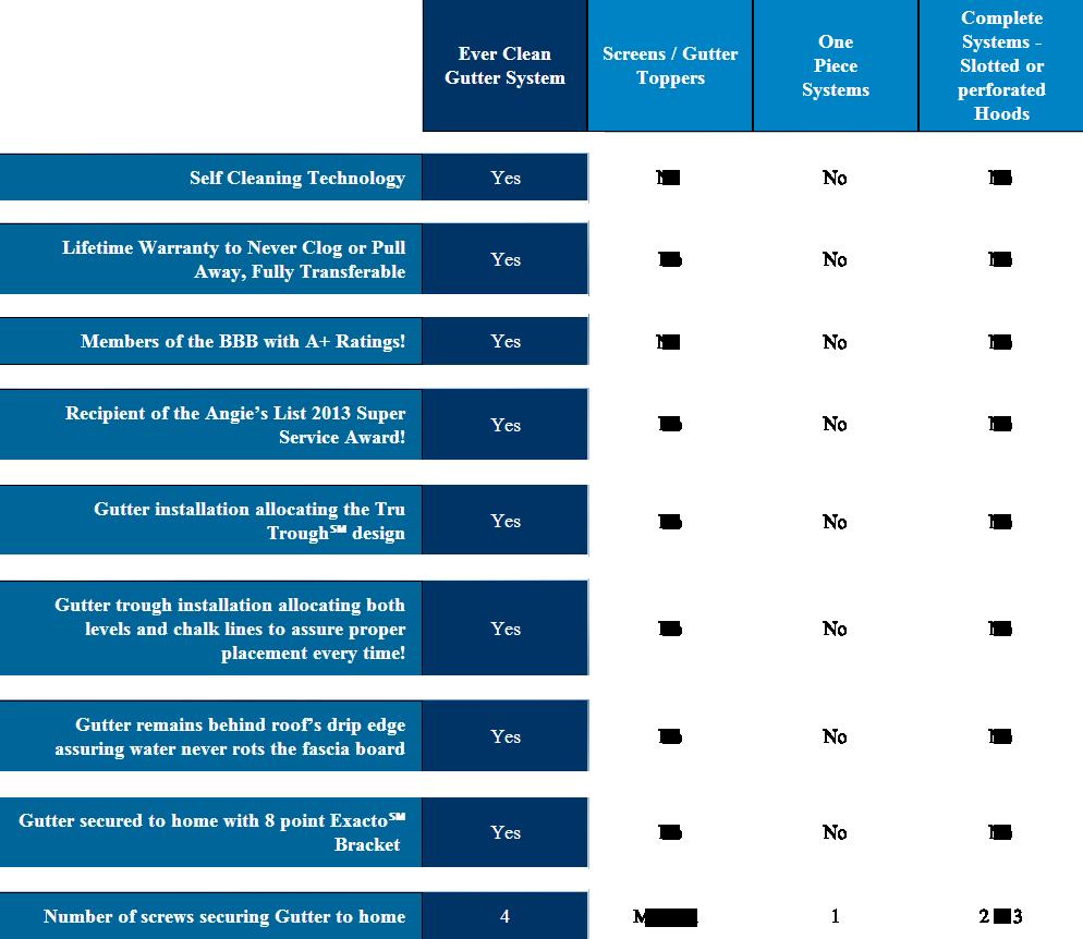 Gutter service comparison chart