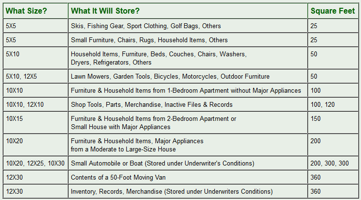 Size chart for safe storage in Goshen, OH