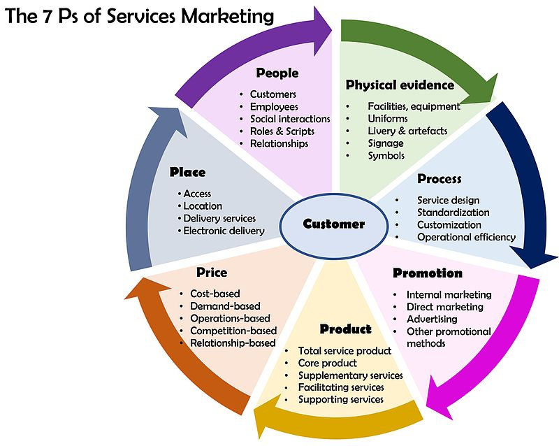 4p plus 3  the new marketing fundamentals