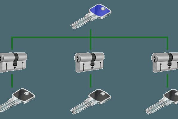 diverse tipologie di chiavi