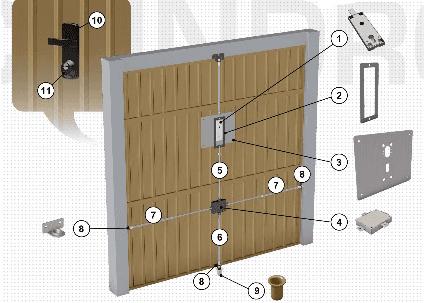 Descrizione a schema delle componenti di sicurezza per porte garage