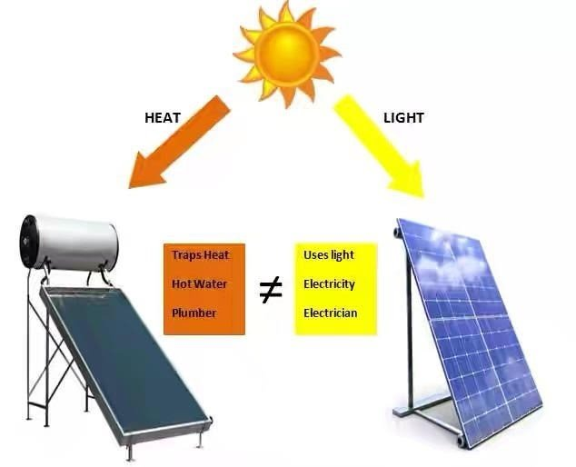 Difference Between Solar Photovoltaic Energy And Solar
