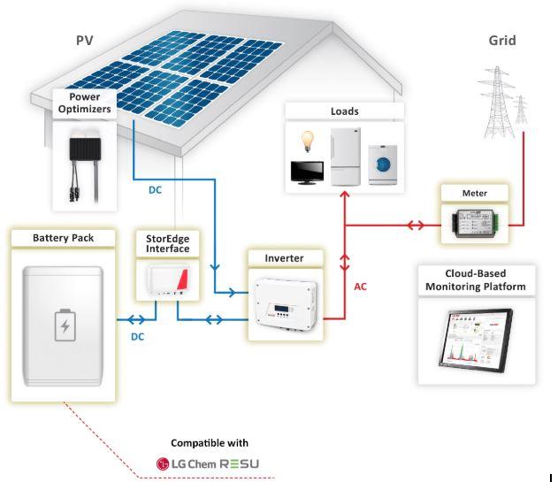 Huge VAT Increase on Solar Batteries