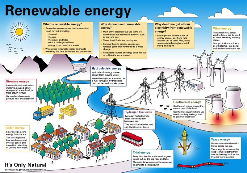 ADVANTAGES AND DISADVANTAGES OF GREEN ENERGY