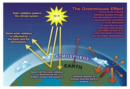 Myths And Facts Of Solar Energy