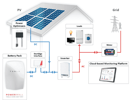 Is Tesla Battery Well Suited For Solar System In England