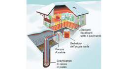 geotermia, casa, abitazione riscaldata