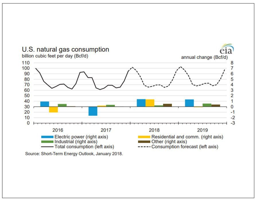 Above Source: U.S. EIA Short-Term Energy Outlook (STEO) Released January 9th, 2018