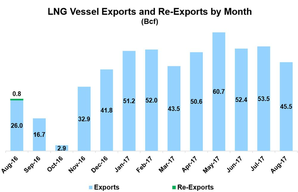 U.S. LNG Vessel Exports and Re-Exports August 2016 - August 2017