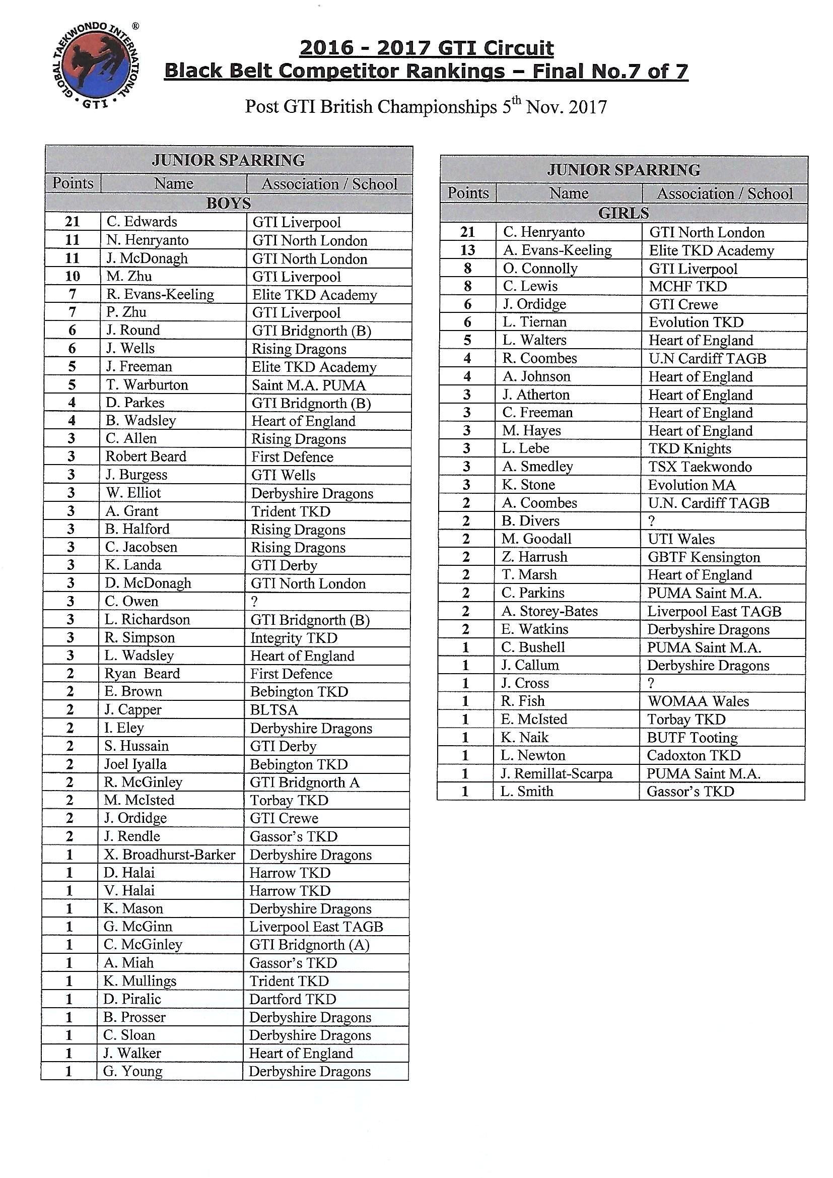 GTI black belt rankings page 2