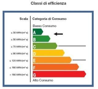 Classi efficienza energetica