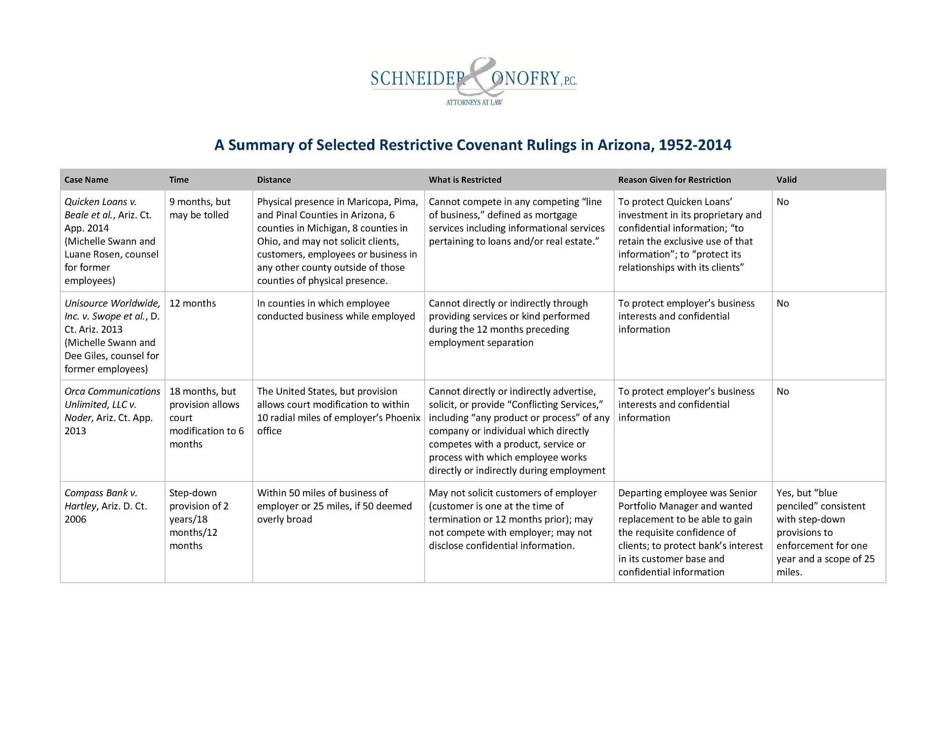 Restrictive Covenant Rulings in Arizona