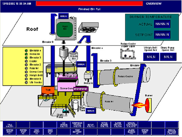 automation of plastic grinding plant using hmi and plc International journal of information technology, control and automation (ijitca) vol2, no2, april 2012 65 21 process automation to make this process fully automatic a plc unit is used.