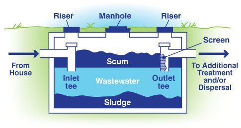 How a Septic System Really Works - for more info visit JohnKlineSeptic.com