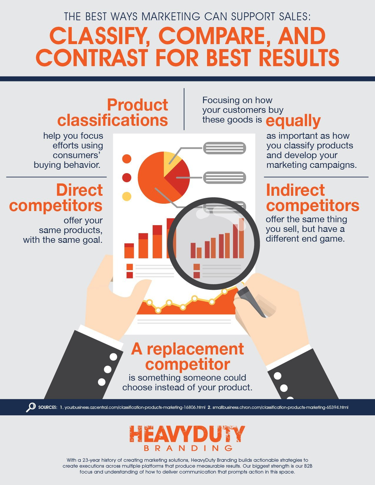 infographic with statistics regarding the best ways marketing can support sales by classifying comparing and contrasting