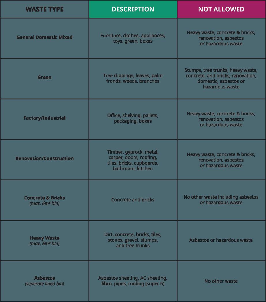 hazardous waste chart