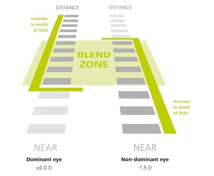 Vision from dominant & non-dominant eye