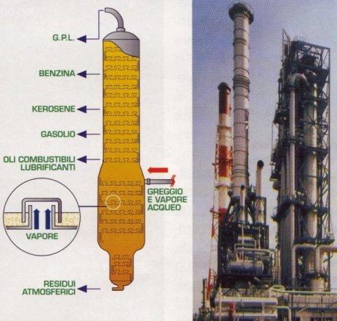 raffineria gpl