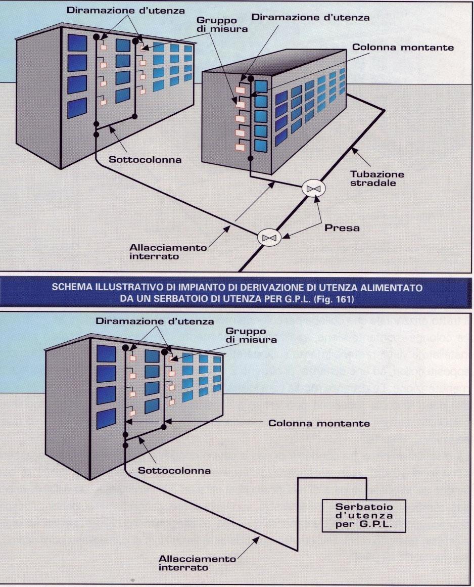 schema canalizzazione