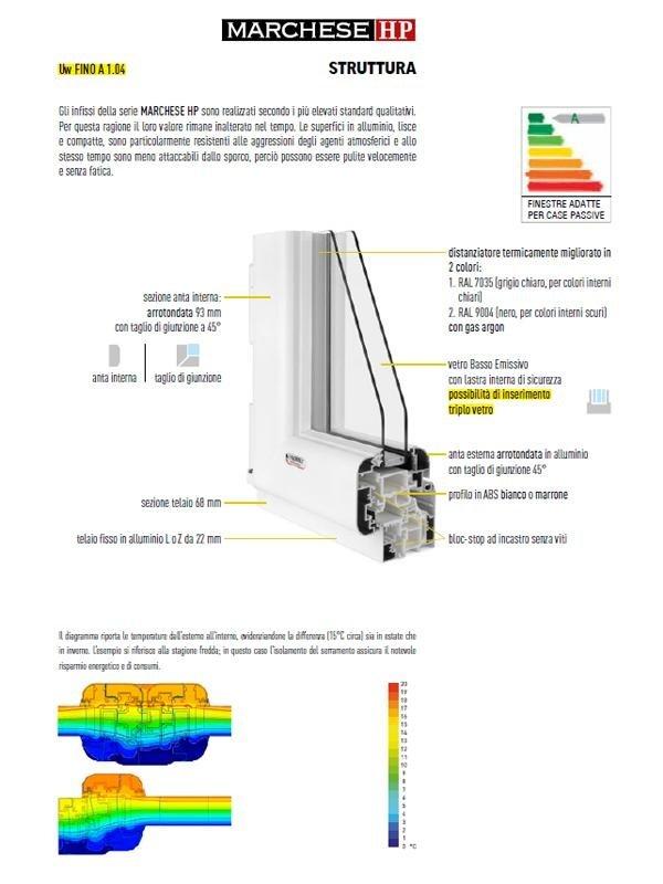 Struttura taglio termico