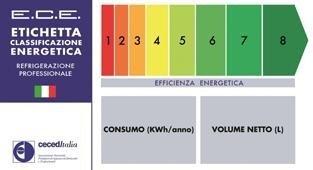 diagramma risparmio energetico
