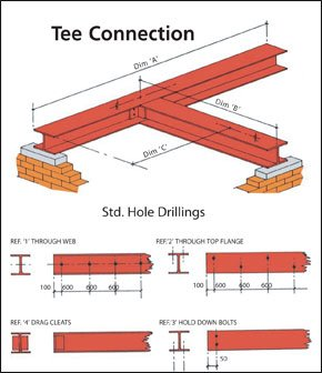 Tee connection