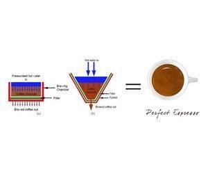 Schema che descrive come ottenere il caffè perfetto