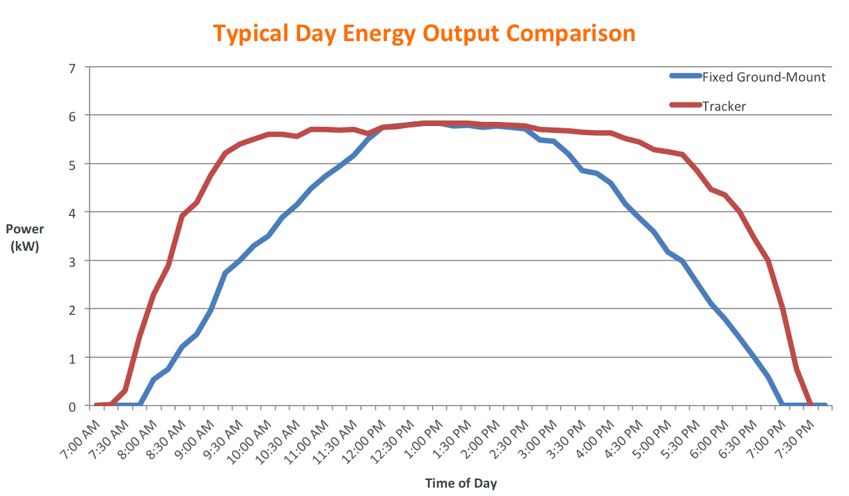 Energy Output comparison between Solar Tracker and Fixed Ground Mount Racking System.