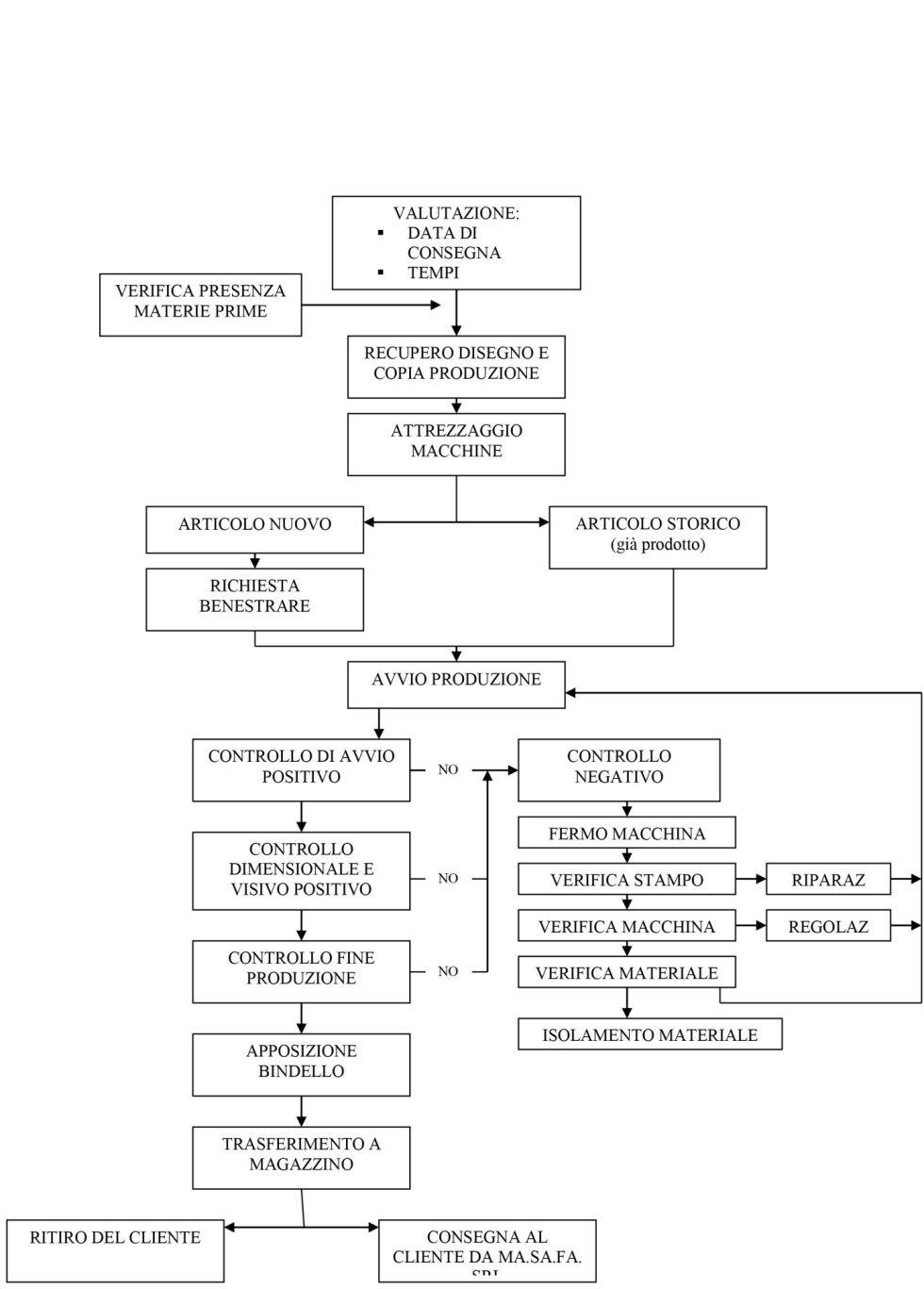 flusso diagramma