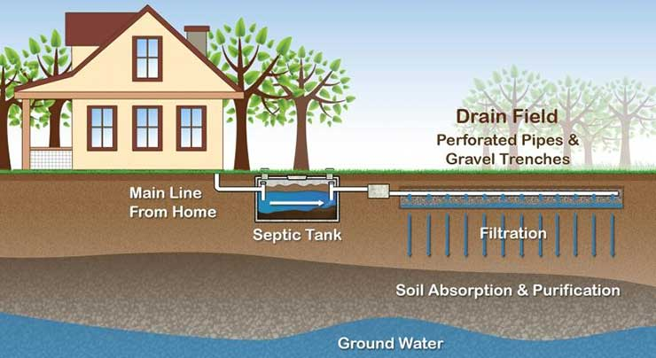 Septic System Installation in Corning, NY