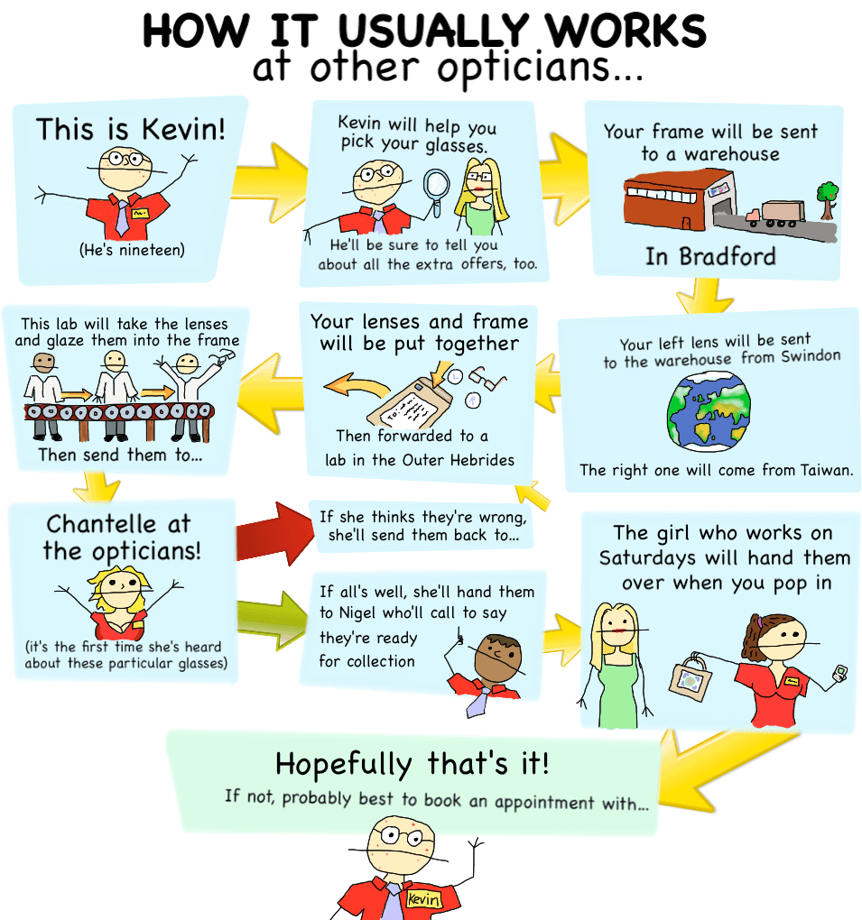 Image showing how most opticians work