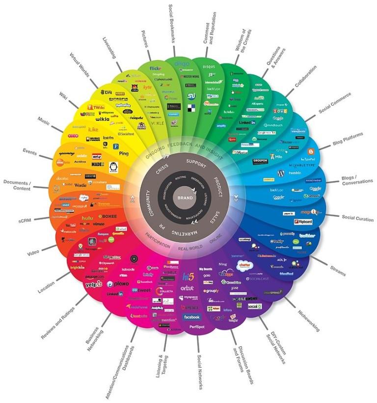 Freestone Search Engine Optimization, SEO Wyoming, Freestone SEO Social Media Management