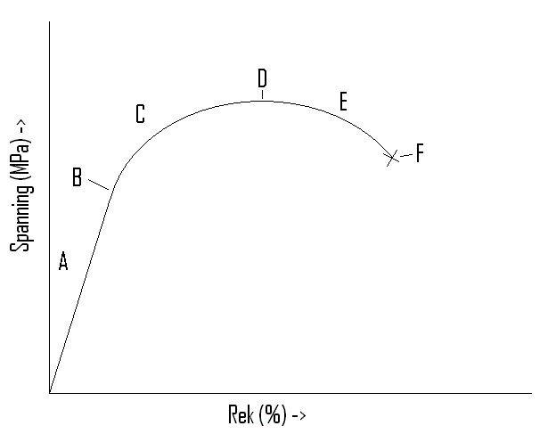 spanning rek diagram